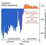 3 New Papers: Global Seas Now Rising About 2 Inches Per Century ... Claims Of 1 Meter Rise By 2100 'Sheer Nonsense'