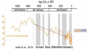 holocene-cooling-mediterranean-ionian-sea-2-jalali-16
