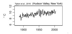 holocene-cooling-new-york-hudson-valley-tipton-16
