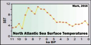 holocene-cooling-north-atlantic-ssts-mark-16