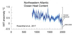 holocene-cooling-northeastern-atlantic-ohc-rosenthal-17-copy
