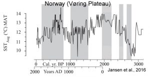 holocene-cooling-norway-glaciers-ssts-jansen-16-copy