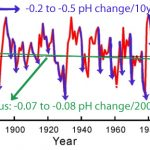 The 'Ocean Acidification' Narrative Collapses Under The Weight Of New Scientific Evidence
