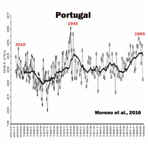 holocene-cooling-portugal-moreno-16