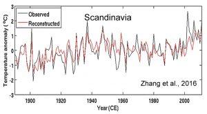 holocene-cooling-scandinavia-zhang-16