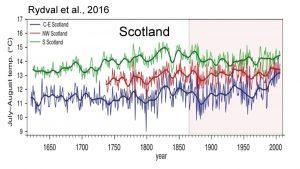 holocene-cooling-scotland-rydval-16