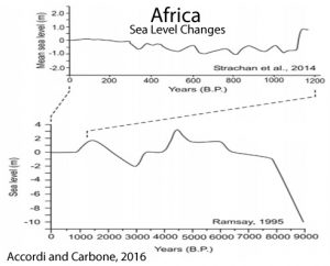 holocene-cooling-sea-level-africa-accordi-and-carbone-16