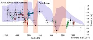 holocene-cooling-sea-level-australia-gbr-leonard-16