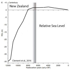 holocene-cooling-sea-level-new-zealand-clement-16