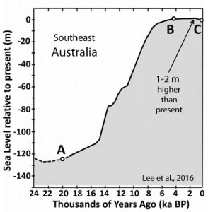 holocene-cooling-sea-level-se-australia-lee-16