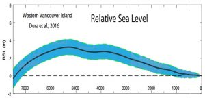 holocene-cooling-sea-level-vancouver-dura-16