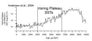 holocene-cooling-voring-plateau-andersen-04-copy