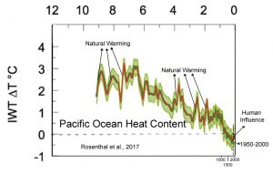 holocene-cooling-western-pacific-warm-pool-ohc-2-copy