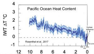 holocene-cooling-western-pacific-warm-pool-ohc-rosenthal-17-copy
