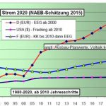 German Electricity Price Projected To Quadruple By 2020, To Over 40 Cents Per Kilowatt-Hour!