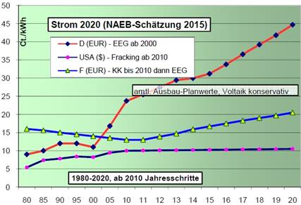 German Electricity Price Projected To Quadruple By 2020 Over 40 Cents Per Kilowatt Hour