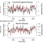 North Atlantic Cooling Has Plunged Below 1950s (And 1800s) Levels - And Scientists Project More Cooling