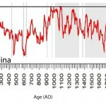 New Paper: 14 Scientists Affirm Solar Forcing, Not CO2, Is 'Dominant Control' For Modern Climate Change