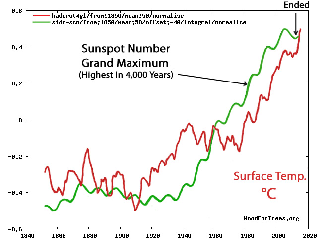 best service ab2d8 263b6 Scientists Find Climate s  Cause Of Causes …Highest Solar Activity In 4000  Years Just Ended…Cooling Begins In 2025