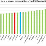 EU Sees Almost No Fossil Fuel Consumption Progress Despite Hundreds Of Billions Of Euros Invested!