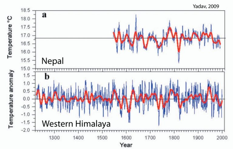 Scientists Find At Least 75% Of The Earth Has Not Warmed In