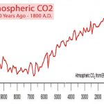 50 Inverted Hockey Sticks - Scientists Find Earth Cools As CO2 Rises