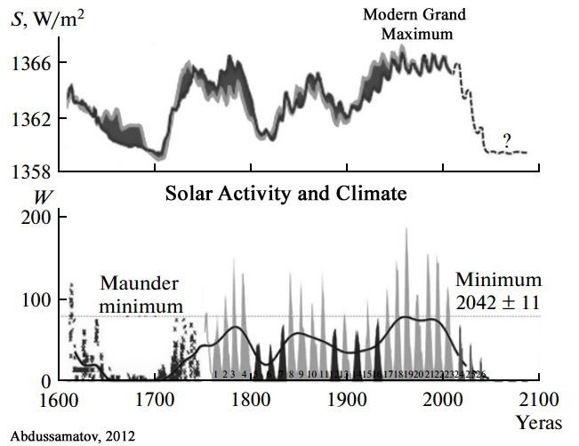 """purchase cheap 58480 33469 Solheim et al., 2012 """"No significant trend is found between the length of a  cycle and the average temperature in the same cycle, but a significant  negative ..."""
