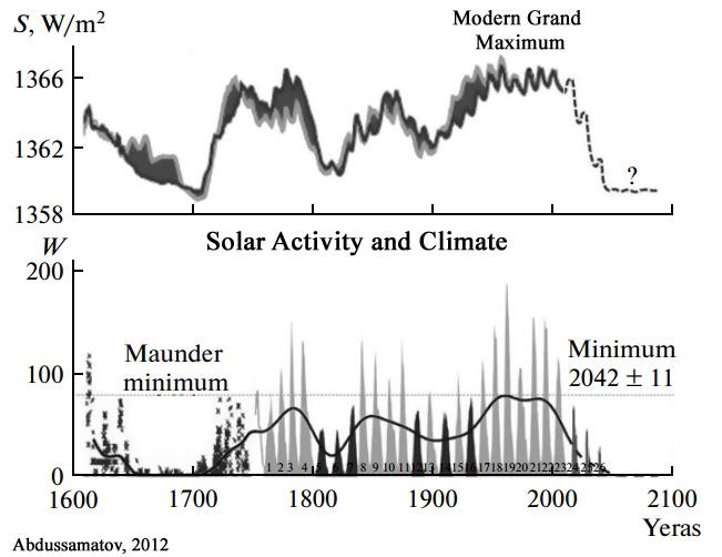Cooling-Forecast-Solar-Abdussamatov-2012.jpg