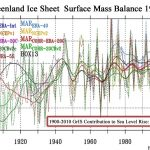 New Paper: Greenland Gained Ice Between 1940s-2000s, Added Just 1.5 cm To Sea Levels Since 1900