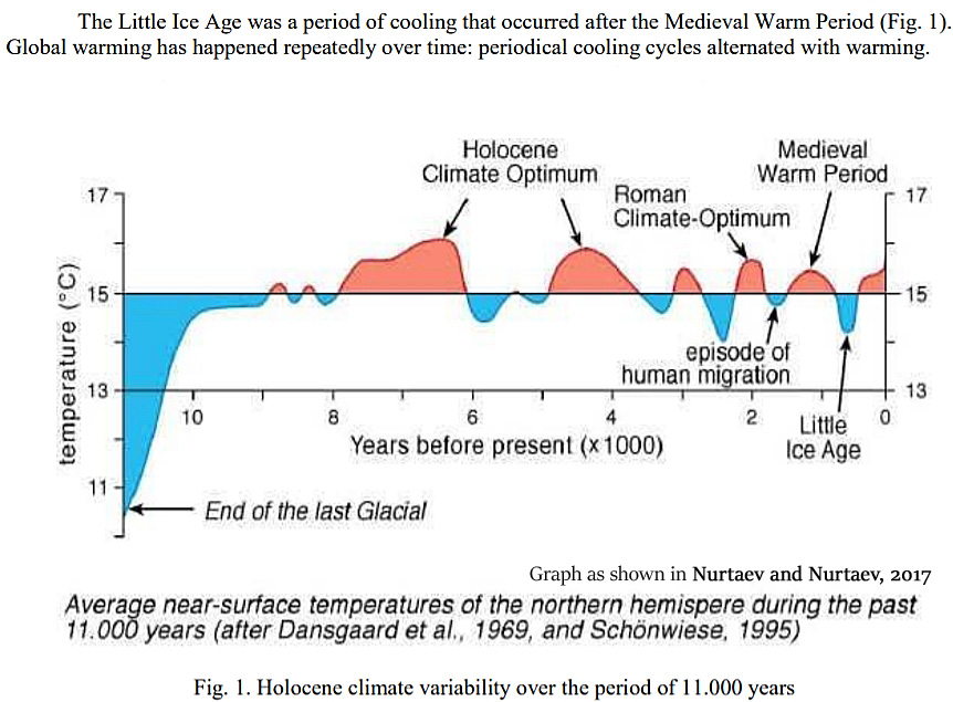 7 New (2017) Papers Forecast Global Cooling, Another Little Ice Age Will  Begin Soon