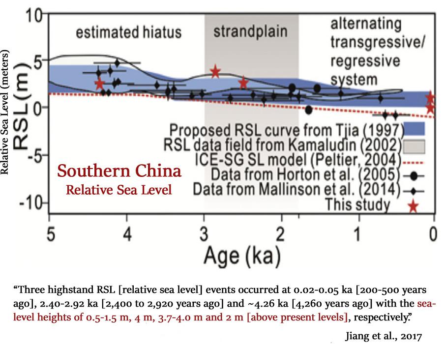 2m Higher Holocene Sea Levels