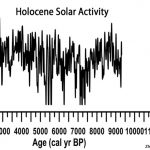 Another New Paper Traces Variations In Temperatures, Precipitation To Variations In Solar Activity