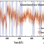 3 New Papers: Greenland 3-5°C Warmer With 40 Kilometers Less Ice Area 4,000-10,000 Years Ago
