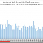 "Expert Software Engineer Calls Level Of Fraud In Leaked US Gov Climate Report ""Sickening"""