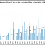 Latest Storm/Damage Data: Alarmists' Predictions Have Near-Zero Accuracy...Dead Wrong
