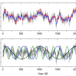 New Study By German Physicists Concludes We Can Expect Climate Cooling For Next 50 Years!
