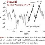 Russian Scientists Find 'Appreciable Contribution' From Natural Variability, Solar Forcing To Recent Warming