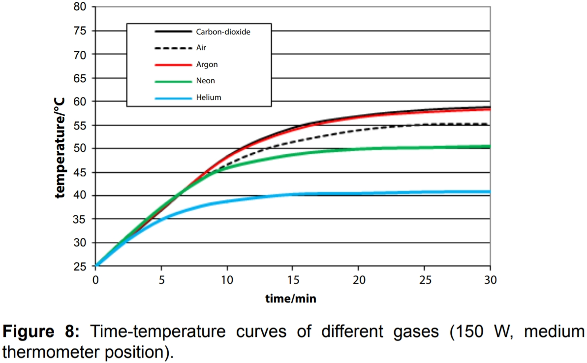 Ph D  Physicist Uses Empirical Data To Assert CO2 Greenhouse