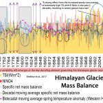 New Paper: 'Extremely High' TSI, El Niño Episodes Since 1970s Exert 'Robust Control Over Himalayan Glaciers'