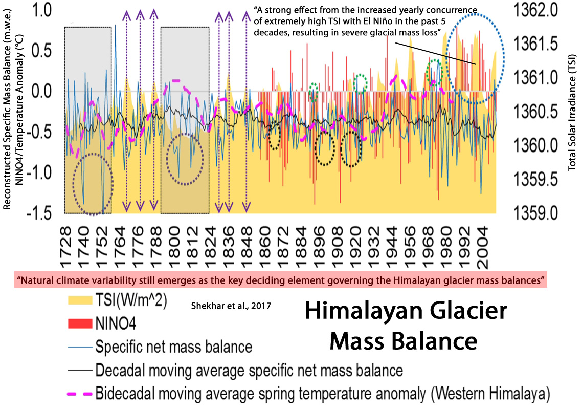 Notrickszone Not Here To Worship What Is Known But Question It Displaying 20gt Images For Solution Science Example Yet Another New Paper Has Challenged Ipcc Endorsed Conclusion That The Himalayan Glaciers Are Melting Rapidly Due Anthropogenic Climate Change