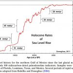 Past Sea Levels Rose 4-6 Meters Per Century, Shorelines Retreated 40 Meters Per Year...Without CO2 Flux