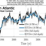 12 New Papers: North Atlantic, Pacific, And Southern Oceans Are Cooling As Glaciers Thicken, Gain Mass