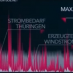 """German Energy Expert Shreds Wind Power: """"Everyone's Loses With Wind Energy""""!"""