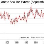 New Paper: Defying Models, There Has Been No Long-Term Linear Decline In Arctic Sea Ice