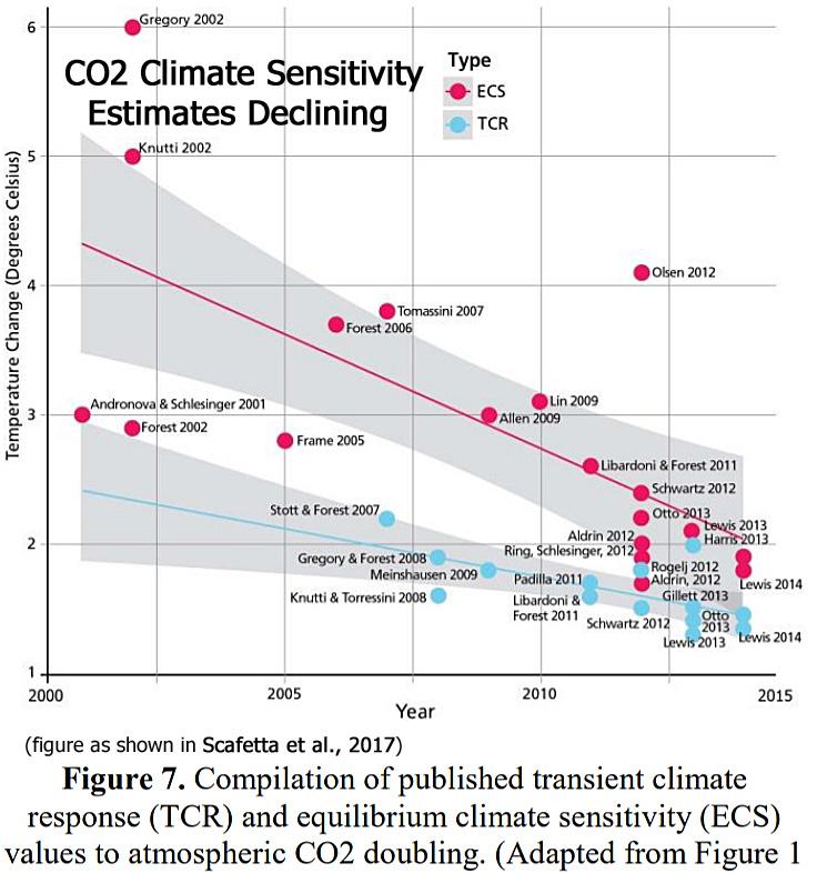 Recent CO2 Climate Sensitivity Estimates Continue Trending