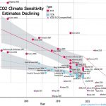 Recent CO2 Climate Sensitivity Estimates Continue Trending Towards Zero