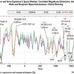 Thermal Engineer Claims Supernova Theory Explains Global Warming, Extinction Events, Ice Ages
