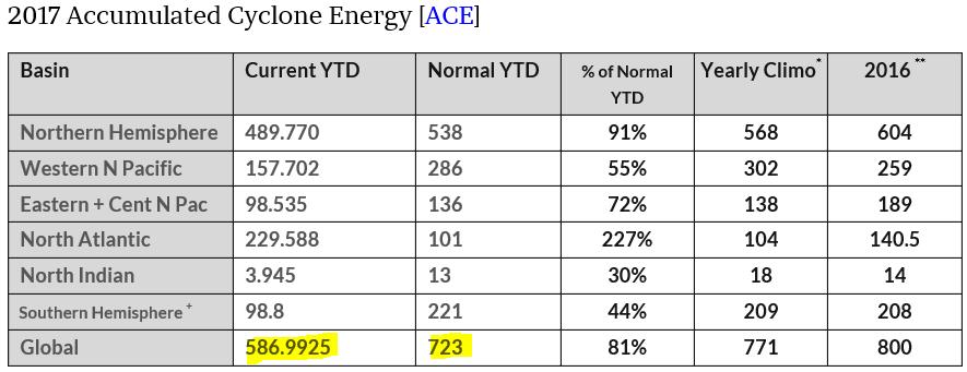 2017 Global Cyclone Energy Almost 20% Below Normal …Southern