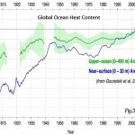 25 Papers: Natural Forcing Explains Why The Globe's Oceans Have Been Recently Warming AND Cooling