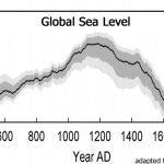 New Scare Science: Global Sea Levels Rose A Staggering 3.1 Inches (1.42 mm/yr) During 1958-2014